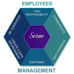 Employee engagement as a two-way street